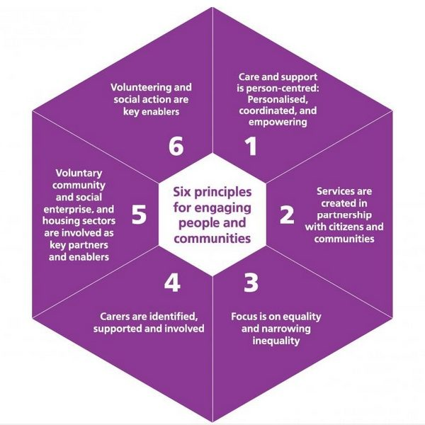 Diagram of engagement principles