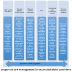 New publication: ARMA policy position paper on supported self-management