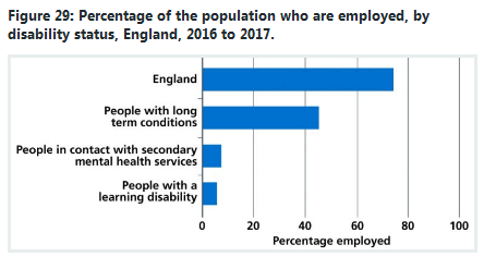 NHS sickness chart