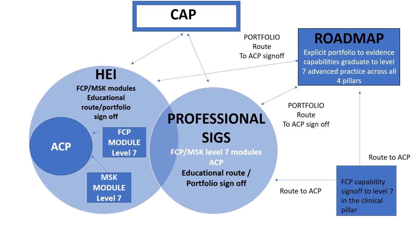 FCP ACP routes diagram